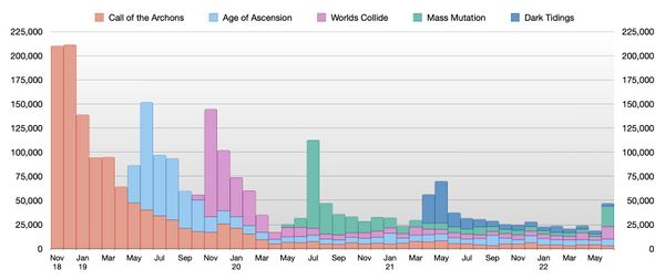 Graph of deck registrations by month