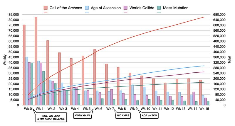 Graph of weekly deck registrations, standardized by weeks after each set is released